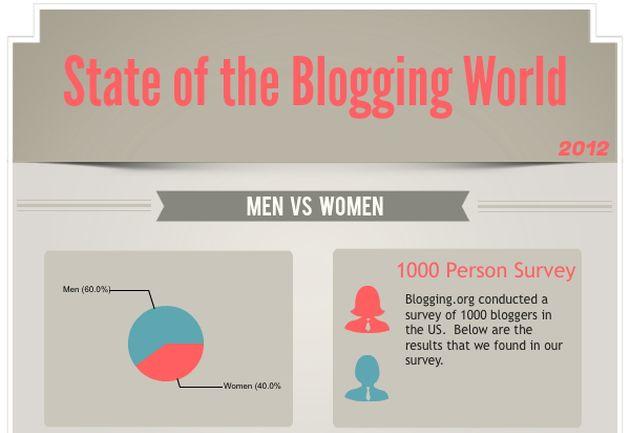 La Blogosfera En Una Infografía