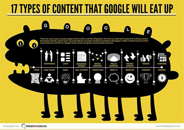 Los Contenidos Más Atractivos Para Google