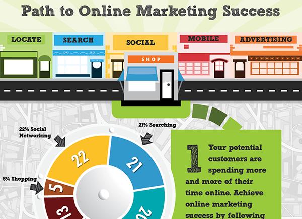 El Camino Del éxito En El Marketing Online Para Pequeños Negocios