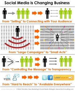 ¿Cómo Cambia El Social Media A Las Empresas?