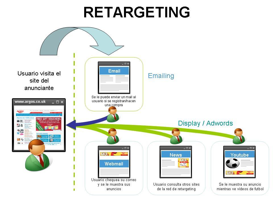 ¿Qué Es El Retargeting?