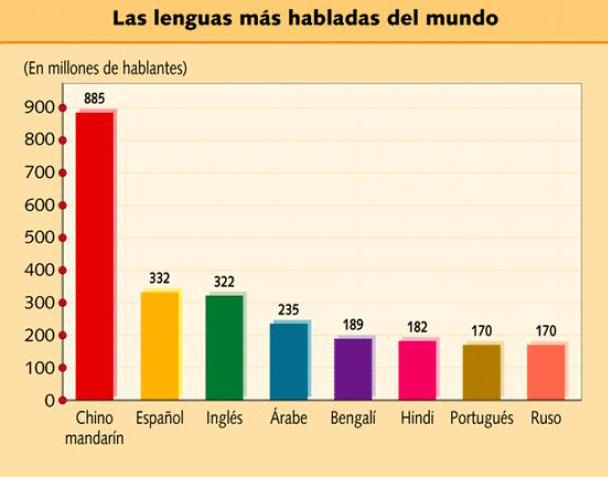 Los Idiomas Que Dominan El Mundo